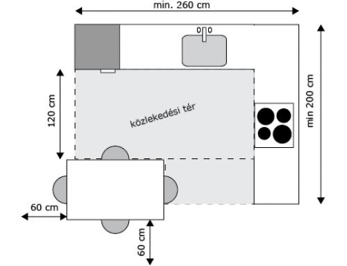 Kényelmesen a konyhában – Munkaháromszög, Konyhaformák
